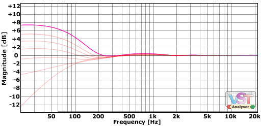 LF transfomer response