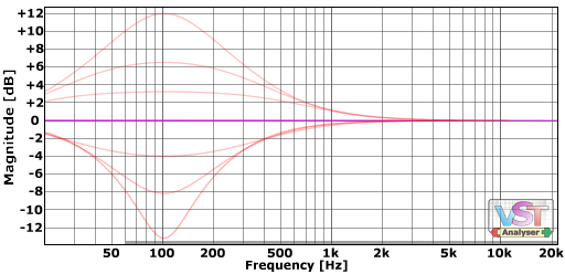 Example peak curves at around 100Hz