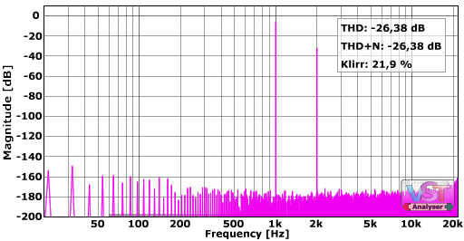 A pure second order harmonic in the analyzer