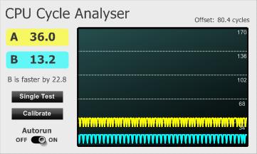 A CPU cycle measurement tool