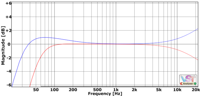 treating the mid and side frequency response differently